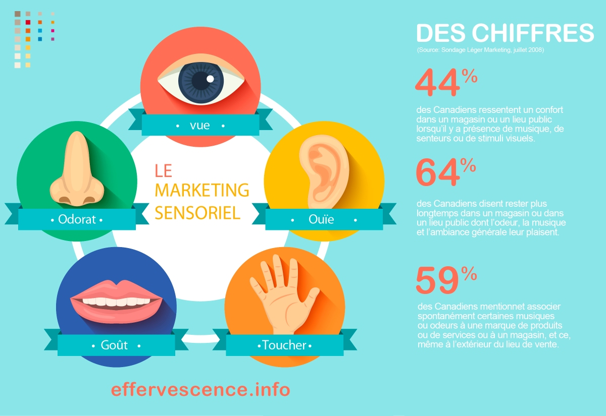 Le Marketing Sensoriel, comment ça marche ?