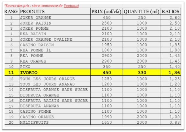 CALCUL DES RATIOS PRIX-QUANTITE JUS DE FRUITS